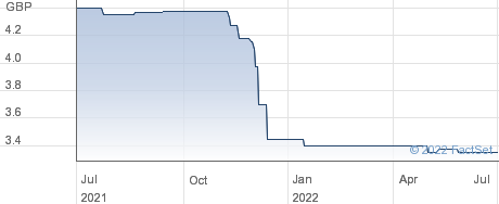 CO-OP.GP. 25 performance chart