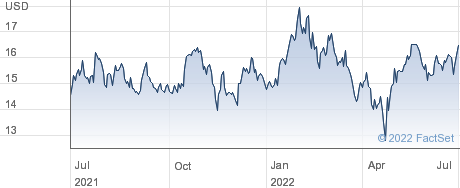 Verra Mobility Corp performance chart