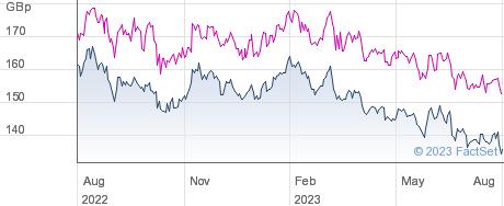 BAILL.G.SHIN. performance chart