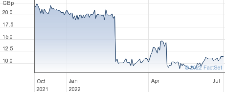 SQN ASSET FIN C performance chart