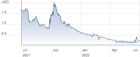 Waitr Holdings Inc performance chart