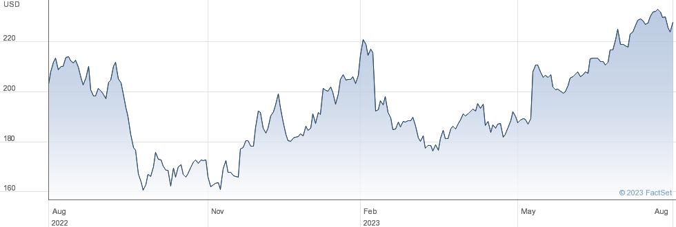 Steris plc performance chart