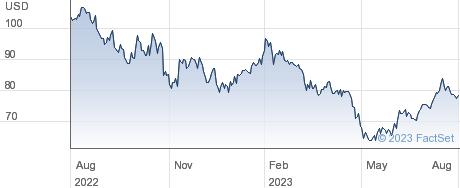 ASGN Inc performance chart