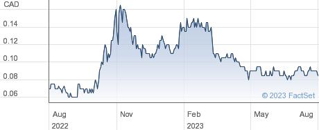 Vision Lithium Inc performance chart