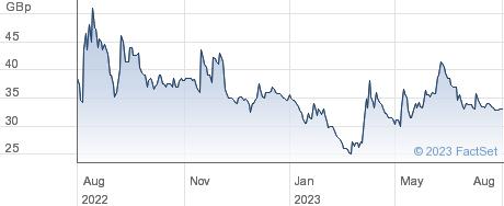 TIRUPATI GRAPH. performance chart