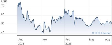 DocuSign Inc performance chart