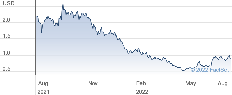 Seelos Therapeutics Inc performance chart