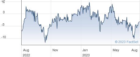 M&G CREDIT INC. performance chart