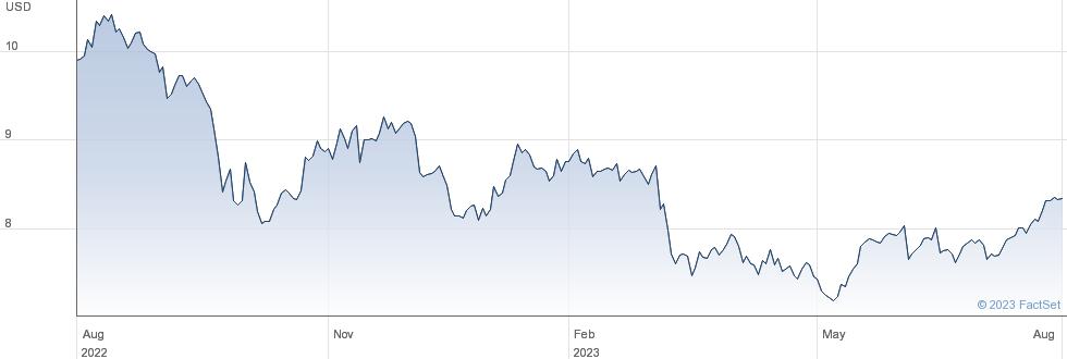 Barings BDC Inc performance chart