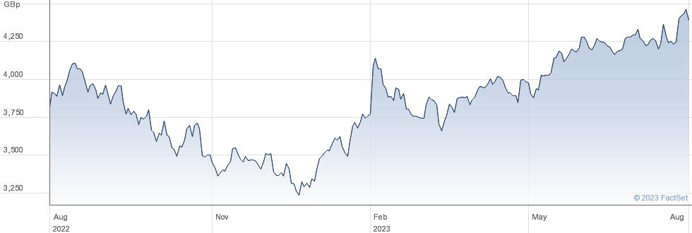 IVZ US COMMS performance chart