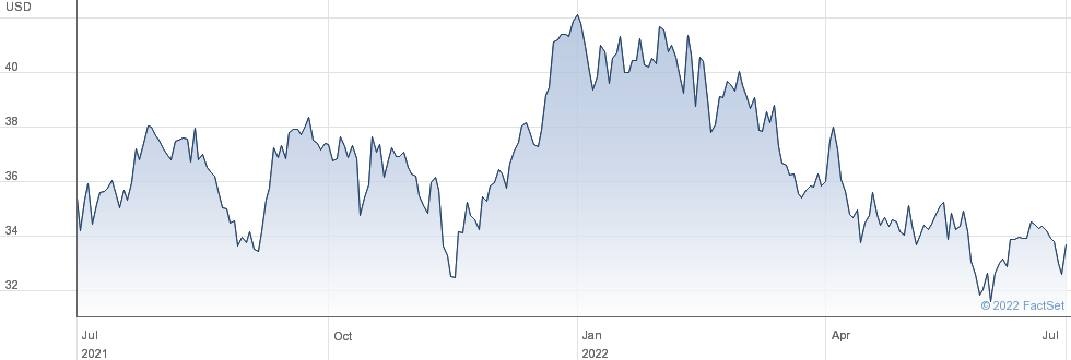 Atlantic Union Bankshares Corp performance chart