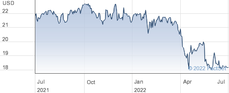 StoneCastle Financial Corp performance chart