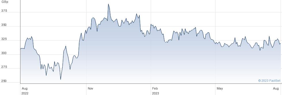 AJ BELL performance chart