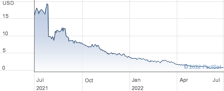 HyreCar Inc performance chart