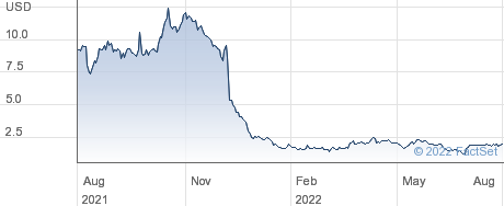 AGM Group Holdings Inc performance chart