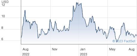 Scholar Rock Holding Corp performance chart