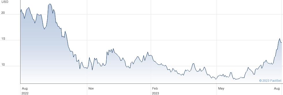 NIO Inc performance chart