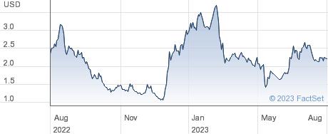 Mesa Air Group Inc performance chart