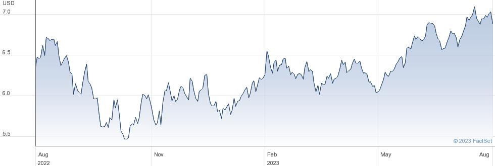 ISH DGTL SEC performance chart