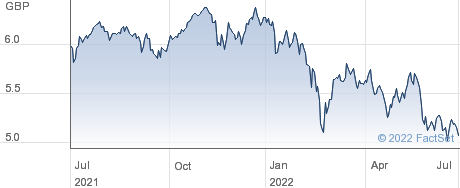 ISH EMU GBP-H D performance chart