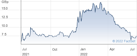 BRADDA LITHIUM performance chart