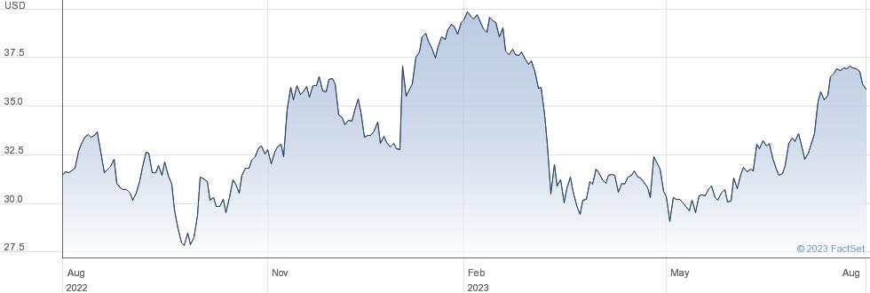 Jefferies Financial Group Inc performance chart