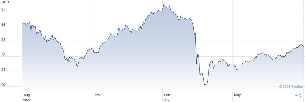 IVZ AT1 CAPBOND performance chart