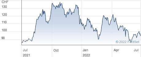 Sensirion Holding AG performance chart