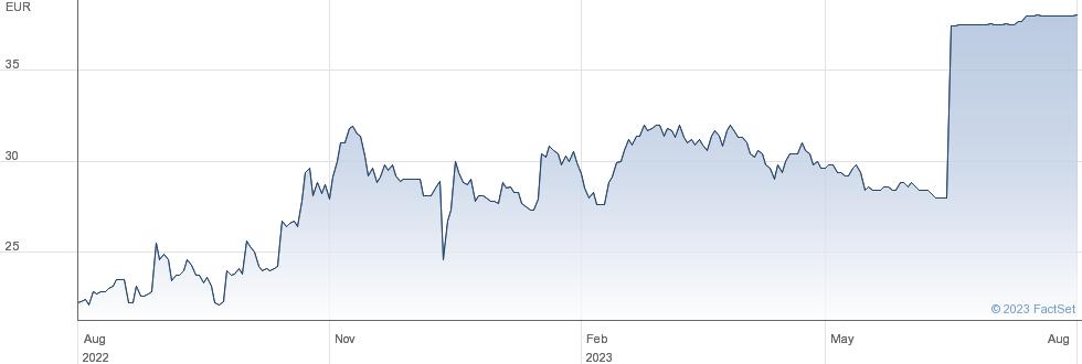Paragon Id SA performance chart