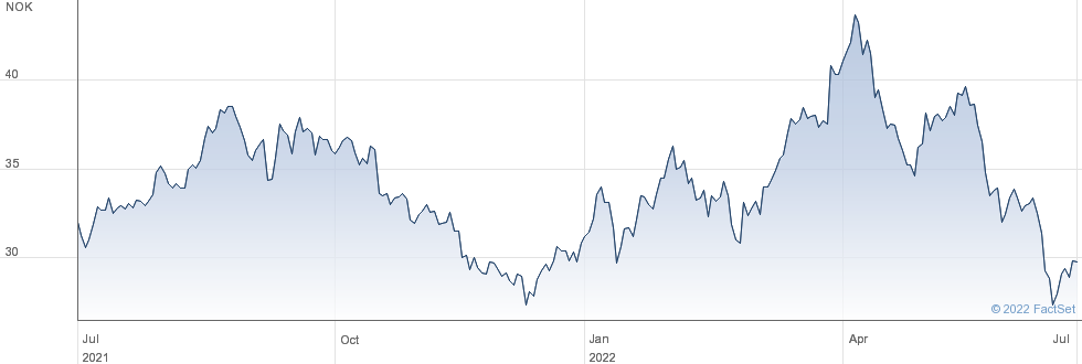 Elkem ASA performance chart