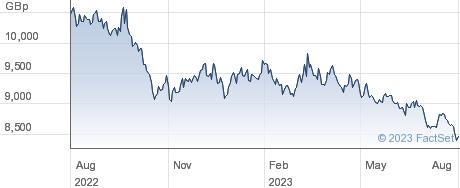 LYX TREAS 10Y+ performance chart