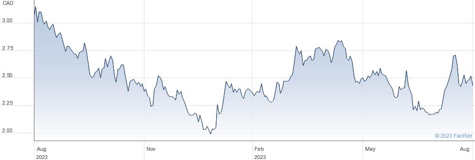 Alithya Group Inc performance chart