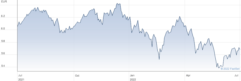 EU MVOL EUR-D performance chart