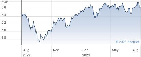EU MULT EUR-D performance chart