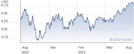 USA MULT EUR-D performance chart
