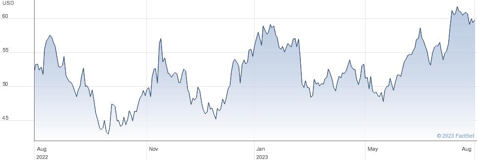 KKR & Co Inc performance chart