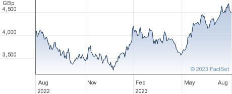 WI AI UCITS ETF performance chart