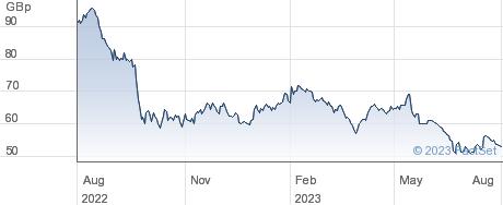 TRITAX EURO. performance chart