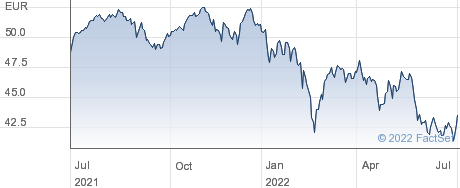 iShares MSCI EMU Mid Cap UCITS ETF EUR (Acc) performance chart