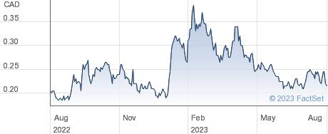 Defense Metals Corp performance chart