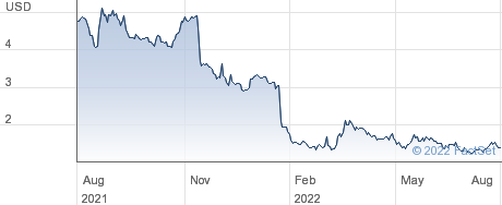 Williams Industrial Services Group Inc performance chart