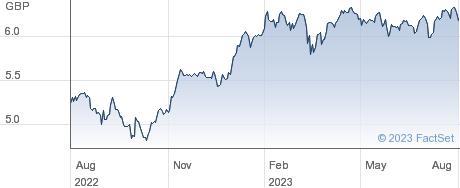 ISH EMU ESG G-A performance chart