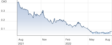 Medipharm Labs Corp performance chart
