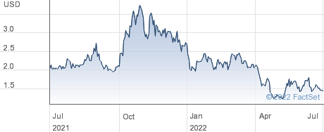 KULR Technology Group Inc performance chart