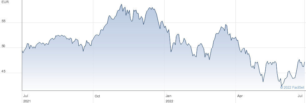 Lyxor Nasdaq -100 UCITS ETF - Acc performance chart
