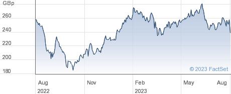 SSP GRP performance chart