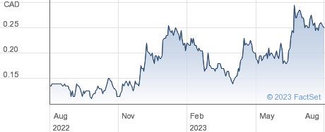 Rio2 Ltd performance chart