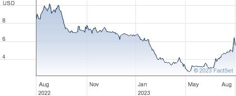 Cumulus Media Inc performance chart