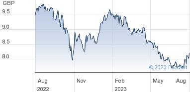 HSBC Securities Services (Ireland) Limited Share Price (HMCA) HSBC
