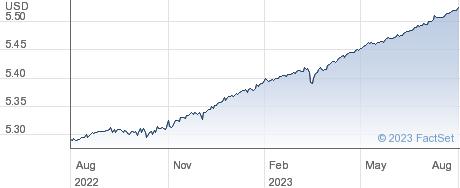 IS $UL-SH BD A performance chart